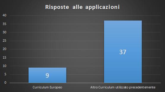 Curriculum Europeo vs Altro curriculum - Lavora con noi Italia