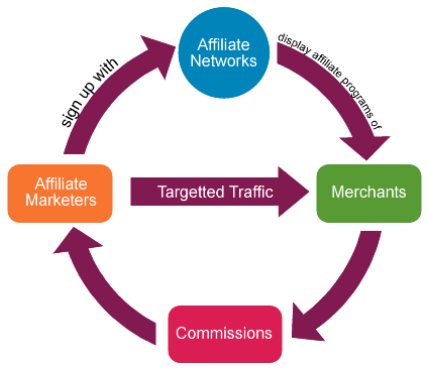 Come Funziona Affiliate Marketing